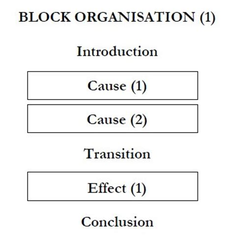 Comparison and contrast essay papers